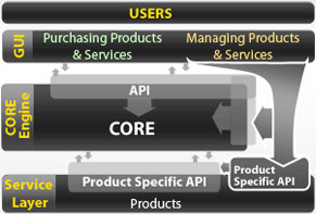 API and Core Overview